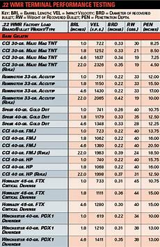 22 Caliber Velocity Chart American Rifleman The 22 Magnum For Self Defense