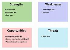A List Of Strengths And Weaknesses Personnel Contributors Haeji An