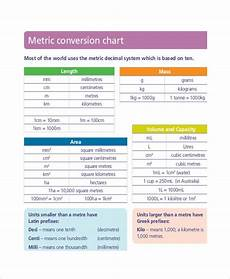 Dosage Conversion Chart Metric System Conversion Chart 11 Free Word Excel Pdf