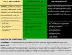 Six Sigma Courses Lean Six Sigma Training Six Sigma Black Belt