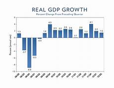 Gdp Growth Chart Advance Estimate Of Gdp For The Second Quarter Of 2012 And