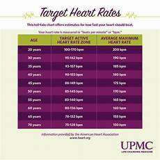 Normal Human Pulse Rate Chart What Is A Normal Heart Rate Upmc Healthbeat