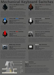 Mx Switches Chart Cherry Mx Switch Guide Keyboard Switches Keyboards