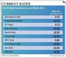 Compare Interest Rates Home Loan Ing Home Loan Rates Ing Home Loan Rate Rise Ausfinance