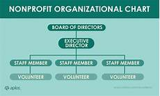 Nonprofit Organizational Structure Eaton Corporation Companies News Videos Images Websites