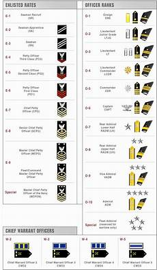 Navy Enlisted Ranks Chart Naval Ranks Ram S Njrotc Space
