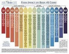 Pierson Food Chart Take Back Your Health Edmark Splina Liquid Chlorophyll