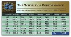 Grain Weight Conversion Chart Bps Ounce To Grain Conversion Chart Ballisticproducts Com
