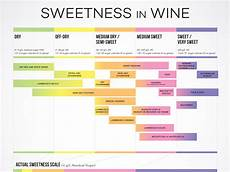 Residual Sugar In Wine Chart Wines From Dry To Sweet Chart Wine Folly
