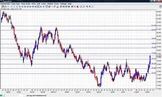 Dollar Chart Us Dollar Index September 2011 Forex Crunch