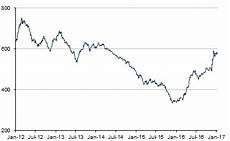 Steel Price Per Pound Chart Steel Price Chart Last 10 Years November 2020