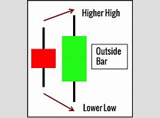 10 Price Action Bar Patterns You Must Know   Trading
