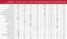 Almond Variety Chart Weekly Nutrition Topics