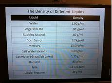 Liquid Density Chart Imss Density Unit Density Unit Day 9 Wrap Up