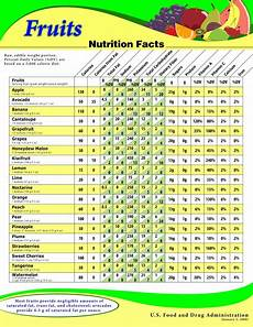 Food Nutritional Values Chart Pdf Biglee S Blogs Calorie Chart Amp Nutrition Facts Of Fruits