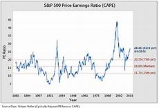 Cape Index Chart Cyclically Adjusted Price To Earnings Ratio Wikipedia