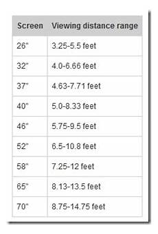 Wall Mount Tv Height Chart Rule Of Thumb For Ideal Viewing Distance Based On The Tv