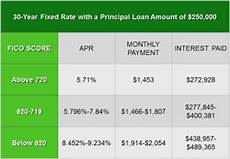 Credit Score To Mortgage Rate Chart Credit Scoring And Interest Rates The Help Program