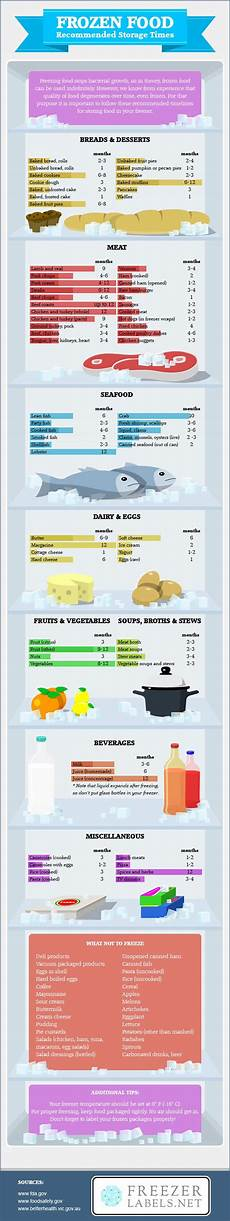 Freezing Foods Chart How Long You Can Freeze Various Foods For In One Giant