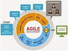 Agile Software Most Successful Software Development Process Agile