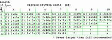 2x4 Span Chart Handyman Usa Deck Tables