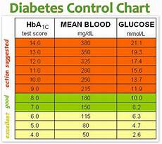 Type 2 Diabetes Blood Glucose Chart Diabetes Control Chart Health Tips In Pics