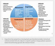 Learning Theories Comparison Chart Four Learning Theories Behaviorism Cognitivism