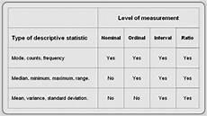 Normal Nt Measurement Chart Statistics Understanding The Levels Of Measurement