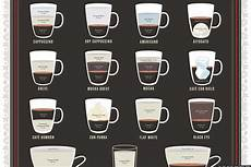 Coffee Cup Sizes Chart Espresso Chart Breaks Down Ingredient Ratios For 23 Drinks