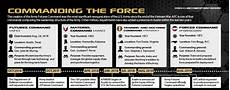 Army Futures Command Org Chart Army Futures Command Arrives In Austin Modernization