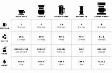 Coffee Grind Size Chart Image Result For Coffee Grind Size Chart Coffee Roasting