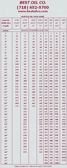 550 Gallon Oil Tank Chart Best Oil Co 718 652 5700 Call Today