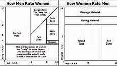 Vs Crazy Chart Image Result For Crazy Matrix How To Be Romantic
