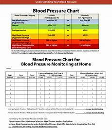 Blood Pressure Chart For Kids Blood Pressure Chart And Log Templates Ages 2 To 20