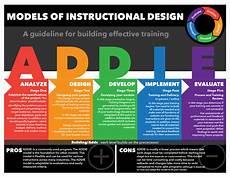 Instructional Design Models Models Of Instructional Design Posters Part I On Behance
