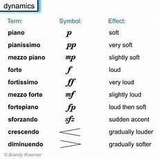 Music Notes And Symbols Chart Music Symbols Chart Bing Images Music Terms Violin