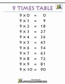 Multiplication Table 9 9 Times Table