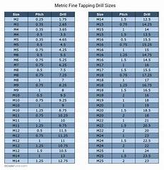 Metric Thread Size Chart Metric Tap Chart Size Zarta Innovations2019 In 2020
