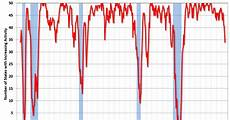 Philly Fed Index Chart Philly Fed State Coincident Indexes Increased In 33
