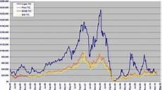 Bdi Historical Chart The Case For Buying Dry Bulk Shipping Seeking Alpha