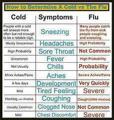 Cold Versus Flu Symptoms Chart Cold Amp Flu Symptoms Chart Health Care Pinterest