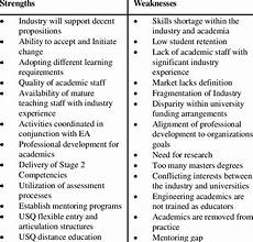 Professional Strenghts Swot Analysis Strengths And Weaknesses Download Table