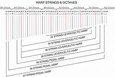 Octave Range Chart How To Identify Harp Strings A Guide Teifi Harps