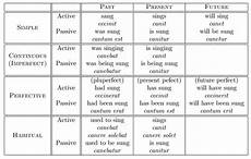 Latin Syntax Chart English Grammar All Tenses Table For Beginners