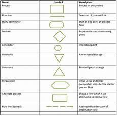 Manufacturing Flow Chart Symbols Process Flow Chart Symbols Definition Marketing