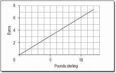Sterling Conversion Chart Charts Graphs Tables 4 2 Line Graphs Activities