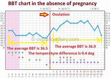 The Normal Bbt In The Absence Of Pregnancy Charts