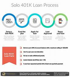 401k Flyers Solo 401 K Loan What Could Go Wrong Without Proper Knowledge