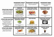 Sandwich Chart Salad Theory