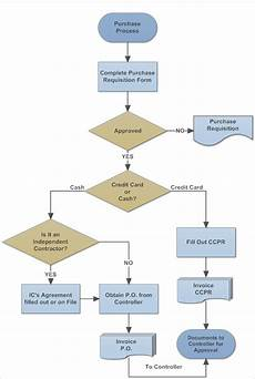 Workflow Chart Template 20 Workflow Diagram Templates Sample Example Format